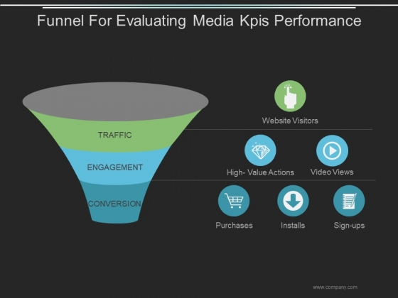 Funnel For Evaluating Media Kpis Performance Ppt PowerPoint Presentation Design Templates