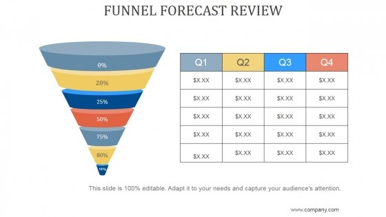 Funnel Forecast Review Ppt PowerPoint Presentation Design Templates