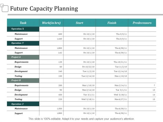 Future Capacity Planning Strategy Ppt PowerPoint Presentation Styles Background Designs