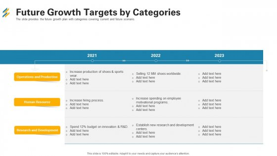 Future Growth Targets By Categories Ppt Slides Images PDF