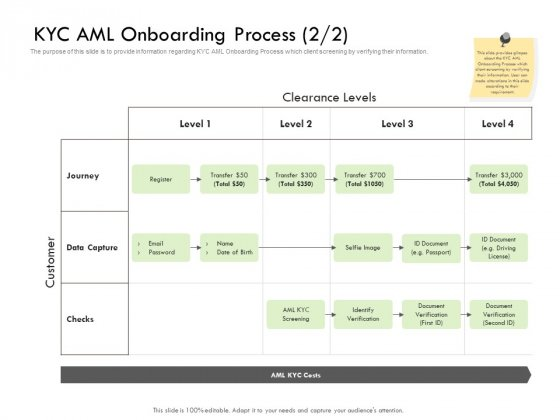 Future Of Customer Onboarding In Banks KYC AML Onboarding Process Level Sample PDF