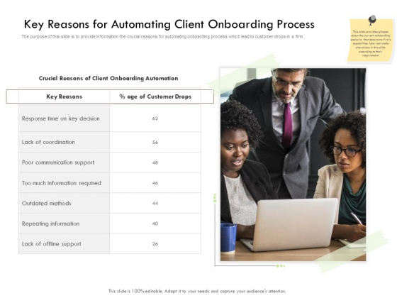 Future Of Customer Onboarding In Banks Key Reasons For Automating Client Onboarding Process Infographics PDF