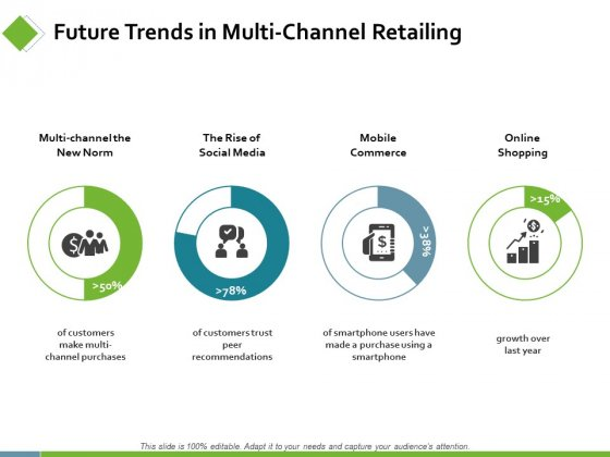Future Trends In Multi Channel Retailing Ppt PowerPoint Presentation Infographic Template Rules
