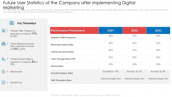 Future User Statistics Of The Company After Implementing Digital Marketing Ppt Icon Portrait PDF