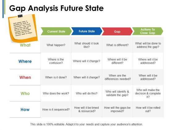 Gap Analysis Future State Ppt PowerPoint Presentation Portfolio Slides