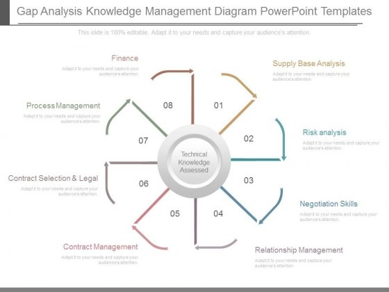 gap analysis template powerpoint  u2013 quantumgaming co