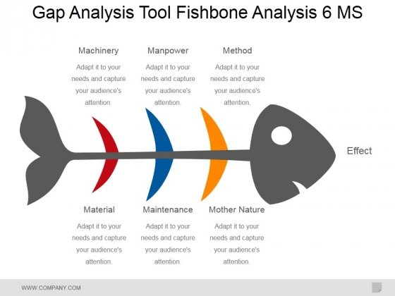 Gap Analysis Tool Fishbone Analysis 6 Ms Ppt PowerPoint Presentation Ideas Slides