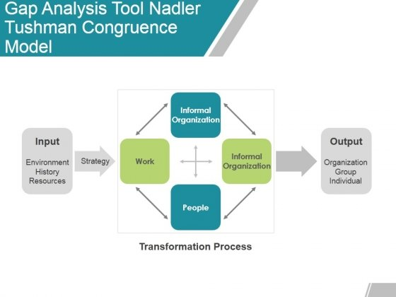 Gap Analysis Tool Nadler Tushman Congruence Model Ppt Powerpoint Presentation Outline Ideas