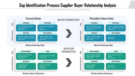 Gap Identification Process Supplier Buyer Relationship Analysis Ppt Portfolio Skills PDF