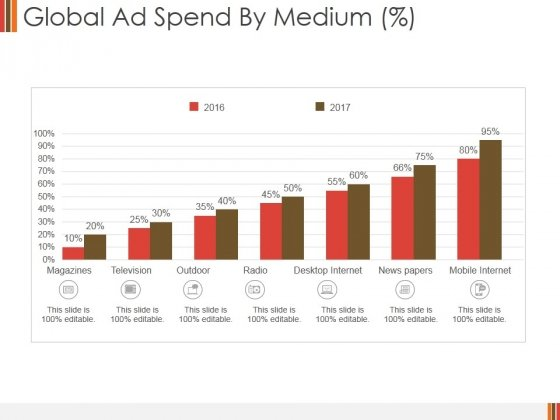 Global Ad Spend By Medium Ppt PowerPoint Presentation Ideas Design Templates