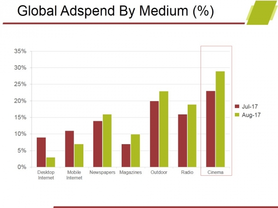 Global Adspend By Medium Ppt PowerPoint Presentation Ideas Design Inspiration