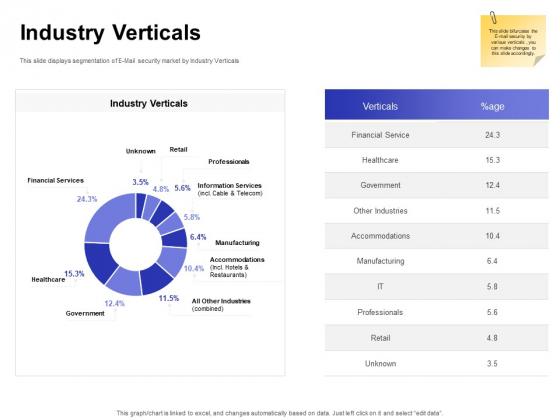 Global Cloud Based Email Security Market Industry Verticals Retail Demonstration PDF