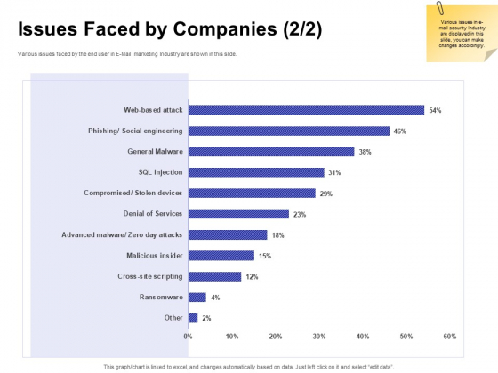 Global Cloud Based Email Security Market Issues Faced By Companies Services Portrait PDF