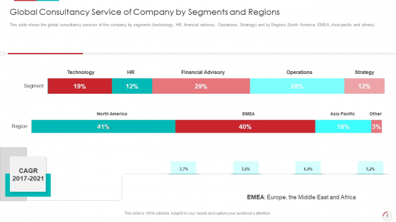 Global Consultancy Service Of Company By Segments And Regions Graphics PDF