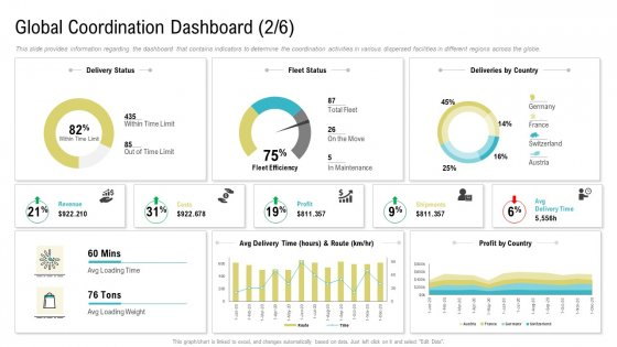 Global Coordination Dashboard Deliveries By Country Ppt Gallery File Formats PDF