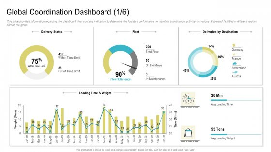 Global Coordination Dashboard Ppt Styles Graphics Download PDF