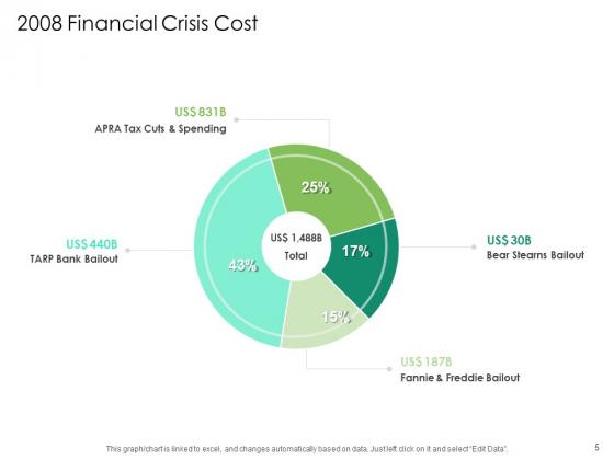 Global_Financial_Catastrophe_2008_Ppt_PowerPoint_Presentation_Complete_Deck_With_Slides_Slide_5