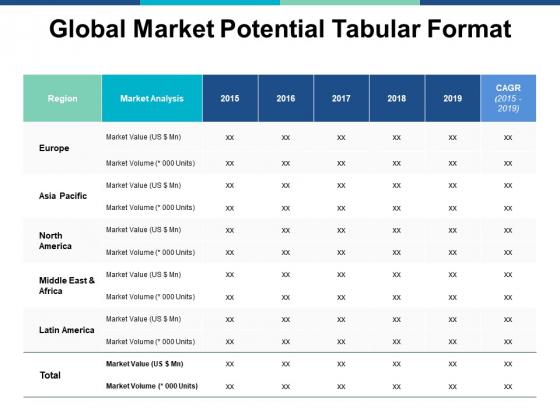 Global Market Potential Tabular Format Ppt PowerPoint Presentation Styles Slide