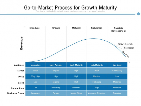 Go To Market Process For Growth Maturity Ppt PowerPoint Presentation Icon Slides PDF