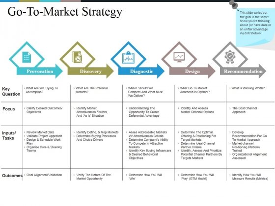 Go To Market Strategy Ppt PowerPoint Presentation Gallery Template