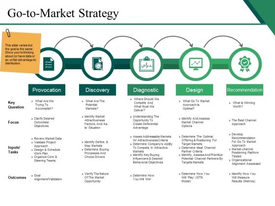 Go To Market Strategy Ppt PowerPoint Presentation Layouts Templates