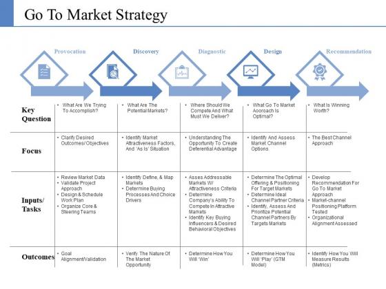Go To Market Strategy Ppt PowerPoint Presentation Portfolio Summary