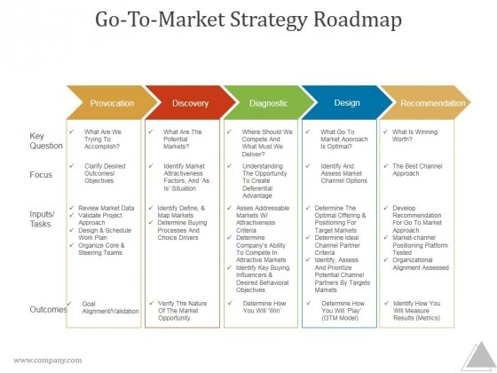 Go To Market Strategy Roadmap Ppt PowerPoint Presentation Images