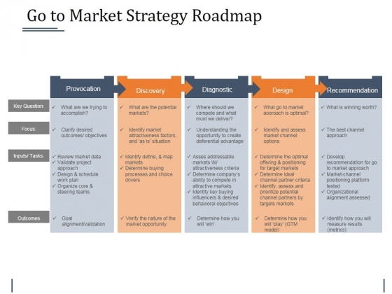 Go To Market Strategy Roadmap Template Ppt PowerPoint Presentation - Strategy roadmap template ppt