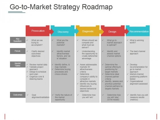 Go To Market Strategy Roadmap Template 2 Ppt PowerPoint Presentation Model Graphics Pictures