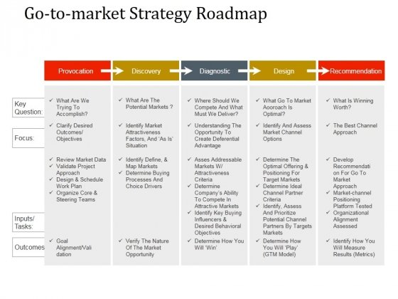 Go To Market Strategy Roadmap Template 2 Ppt PowerPoint Presentation Slides