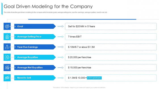 Goal Driven Modeling For The Company Ppt Icon Professional PDF