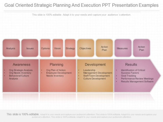 Goal Oriented Strategic Planning And Execution Ppt Presentation Examples