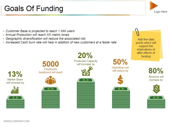 Goals Of Funding Ppt PowerPoint Presentation File Example