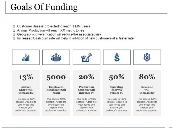 Goals Of Funding Ppt PowerPoint Presentation File Styles