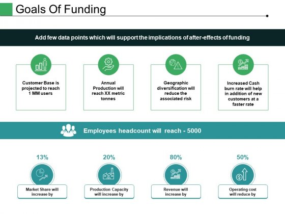 Goals Of Funding Ppt PowerPoint Presentation Outline Model