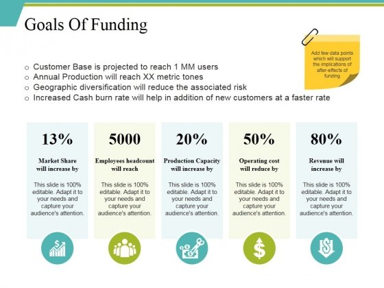 Goals Of Funding Ppt PowerPoint Presentation Pictures Format
