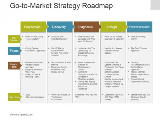 Gotomarket Strategy Roadmap Template 2 Ppt PowerPoint Presentation Templates