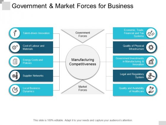 Government And Market Forces For Business Ppt PowerPoint Presentation Styles Gallery