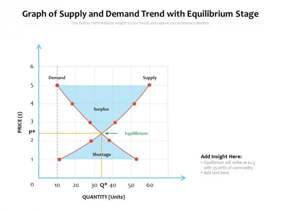 Graph Of Supply And Demand Trend With Equilibrium Stage Ppt PowerPoint Presentation File Model PDF