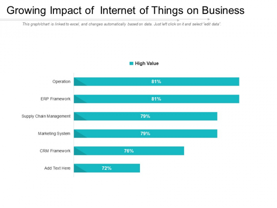 Growing Impact Of Internet Of Things On Business Ppt PowerPoint Presentation Gallery Icons PDF