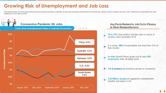 Growing Risk Of Unemployment And Job Loss Infographics PDF