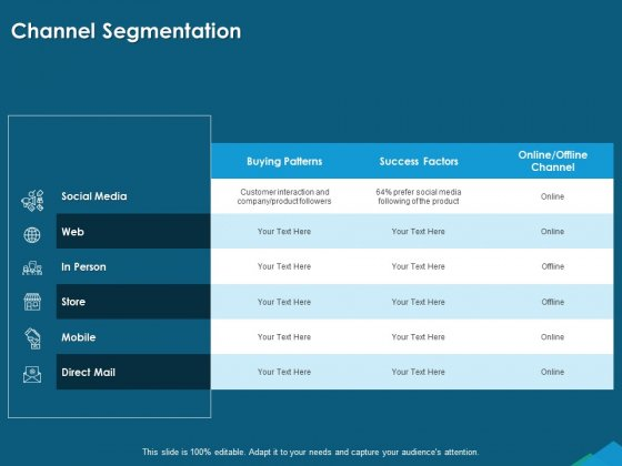 Guide For Managers To Effectively Handle Products Channel Segmentation Ppt PowerPoint Presentation Layouts Show PDF