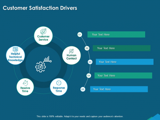 Guide For Managers To Effectively Handle Products Customer Satisfaction Drivers Ppt Gallery Slides PDF