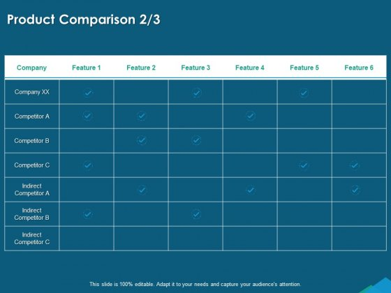 Guide For Managers To Effectively Handle Products Product Comparison Feature Ppt Icon Portfolio PDF