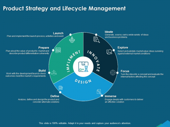 Guide For Managers To Effectively Handle Products Product Strategy And Lifecycle Management Infographics PDF
