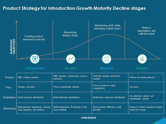 Guide For Managers To Effectively Handle Products Product Strategy For Introduction Growth Maturity Decline Stages Structure PDF
