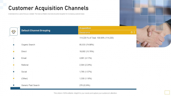 Guidelines Customer Conduct Assessment Customer Acquisition Channels Demonstration PDF