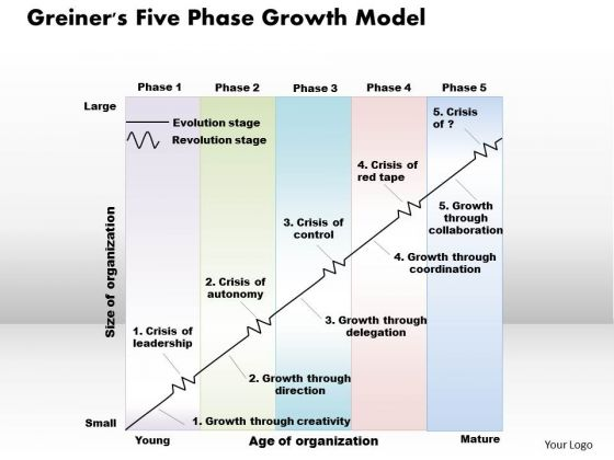 Greiners Five Phase Growth Model Business PowerPoint Presentation