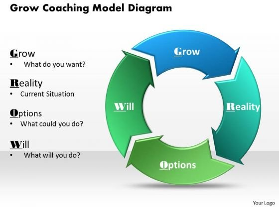 Grow Coaching Model Diagram PowerPoint Presentation Template
