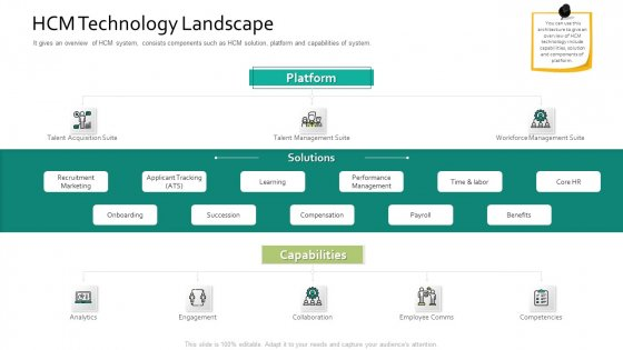 HCM Technology Landscape Human Resource Information System For Organizational Effectiveness Formats PDF